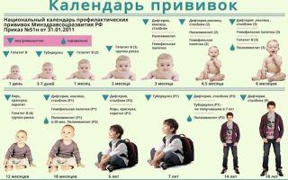 Когда детям делают прививку от столбняка, сколько она действует и как проявляются побочные эффекты?