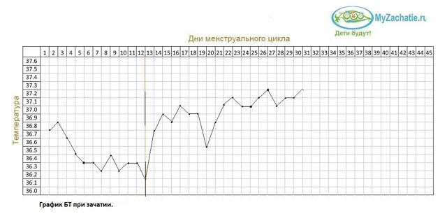 На какой день цикла можно дождаться имплантационного западения базальной температуры, сколько градусов она составляет?