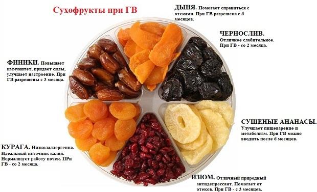 Меню для кормящей мамы в первый месяц после родов на каждый день: список разрешенных продуктов питания в таблице