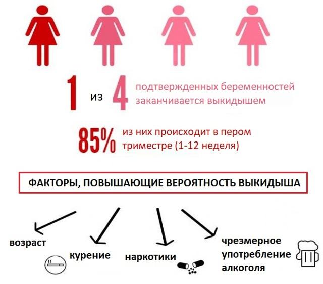Как можно сохранить беременность при угрозе выкидыша на ранних сроках: препараты и народные средства, режим