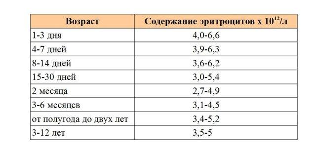 Нормы общего (клинического) анализа крови у детей в таблицах, расшифровка результатов и показателей