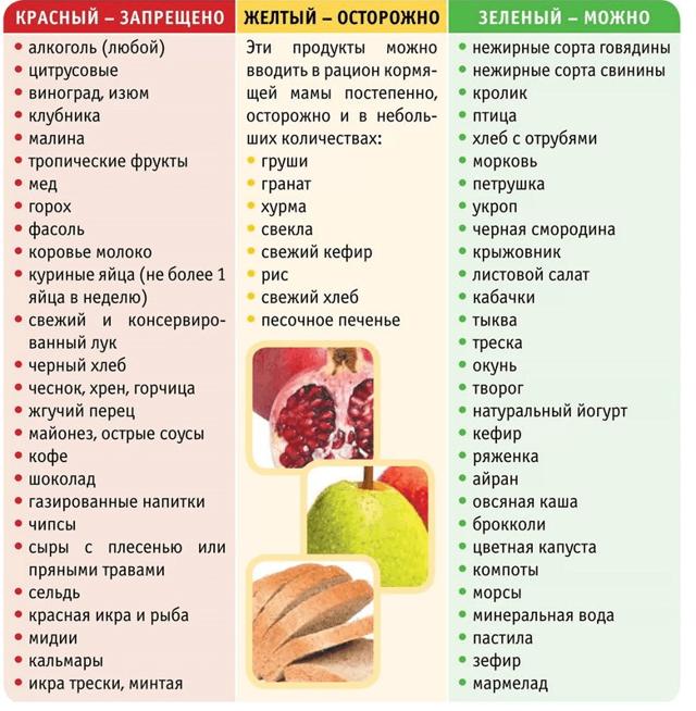 Что можно есть кормящей маме в первые дни после родов и кесарева: список продуктов и правила питания