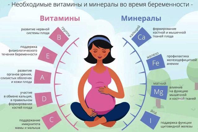 Какие витамины надо пить, чтобы забеременеть, что лучше принимать для зачатия ребенка?