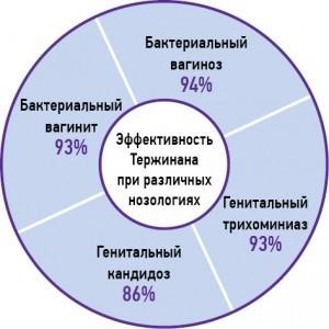 Тержинан в 1-3 триместре при беременности: для чего назначают, как применять, есть ли противопоказания?