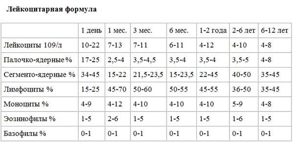 Таблица с нормами уровня лейкоцитов в крови у новорожденных и детей старшего возраста