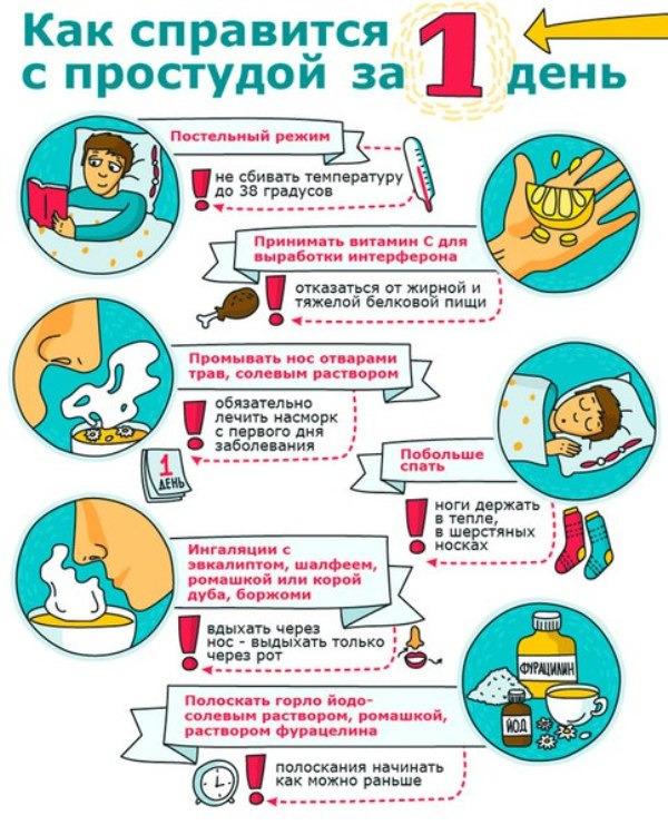Как быстро вылечить у ребенка сопли и кашель, появившийся после насморка?