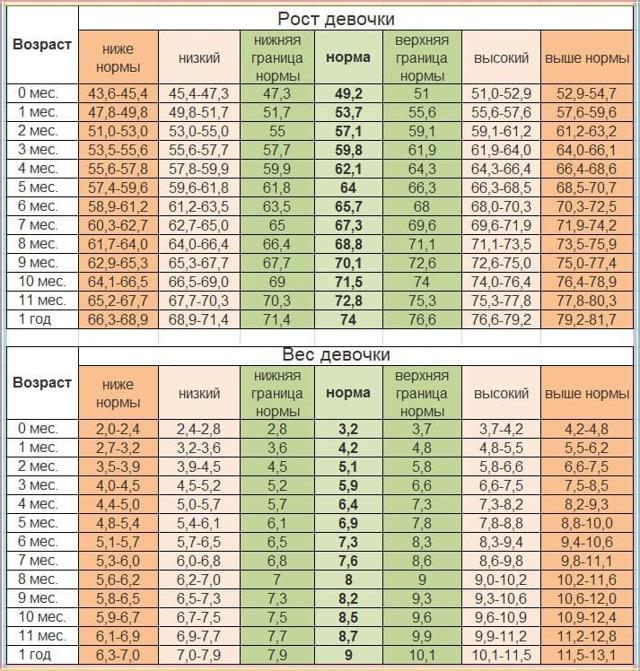 Вес и рост вашего ребенка по годам: калькулятор, таблицы соотношения параметров и нормы воз от 0 до 18 лет