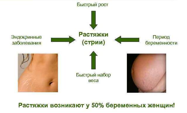 Почему при беременности пупок может вылезать, темнеть и становиться горячим, что делать?