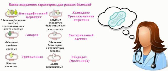 Зеленые слизистые выделения у женщин при беременности: почему появляется густая слизь без запаха в 1, 2 и 3 триместрах?