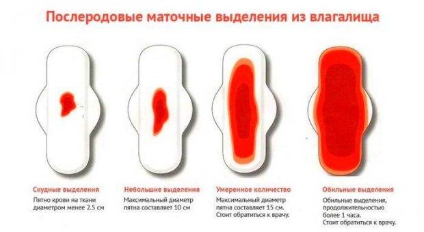 Какие должны быть выделения через 2–4 месяца после родов при грудном вскармливании – кровяные, коричневые, сукровичные?