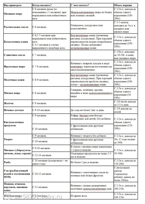 Введение прикорма в 6 месяцев при грудном вскармливании: пошаговое описание с таблицами, схемами и рецептами