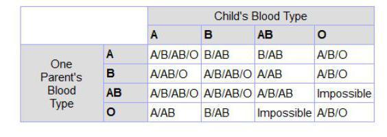 Принцип наследования резус-фактора у человека: как его наследует ребенок, является rh- доминантным признаком?